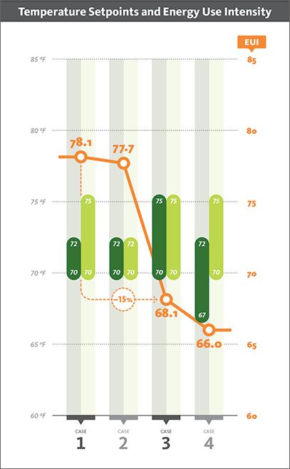 Temperature setpoints chart
