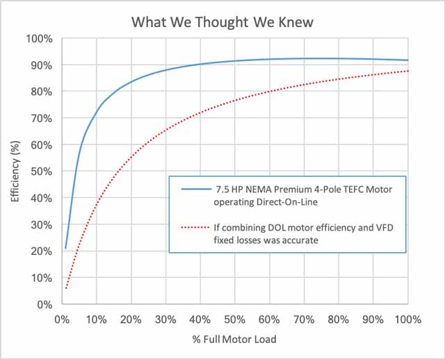 Part Load Fan System Efficiency New Thinking HVAC Coverage